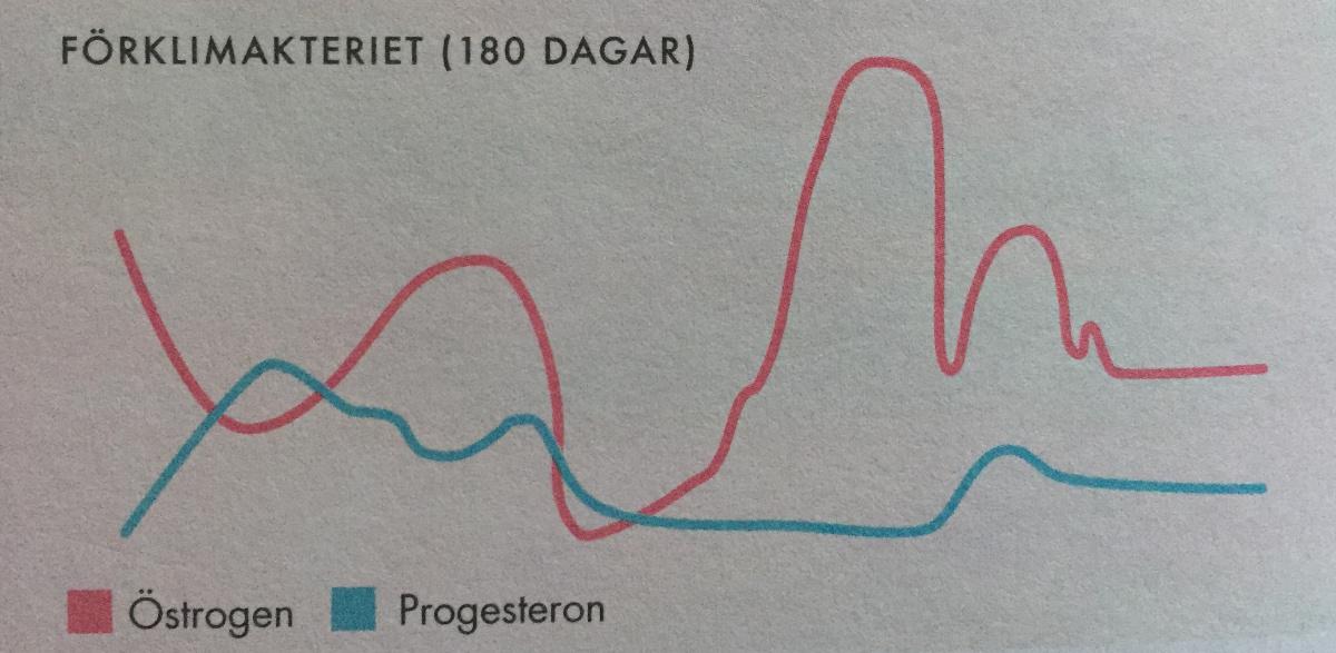 låg östrogennivå symptom